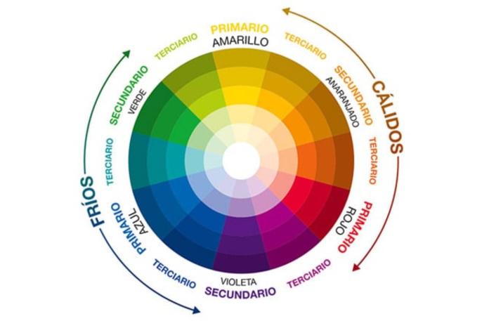 Círculo cromático para combinar colores.